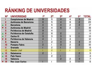 tabla ranking Universidades El Mundo